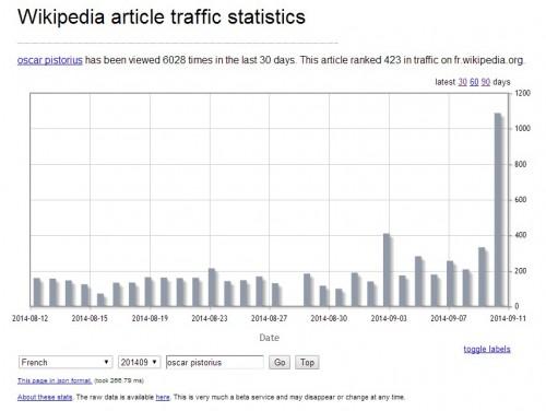 Exemple trafic d'une page avec Oscar Pistorius