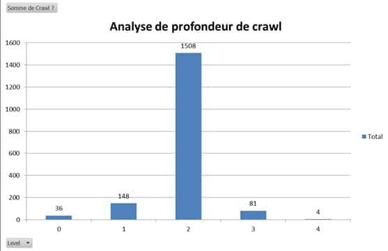 Volume de crawl par niveau de profondeur